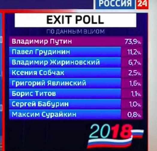 Данные экзит-полов ВЦИОМ.