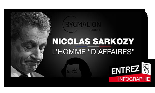 Les affaires judiciaires qui empoisonnent Nicolas Sarkozy.