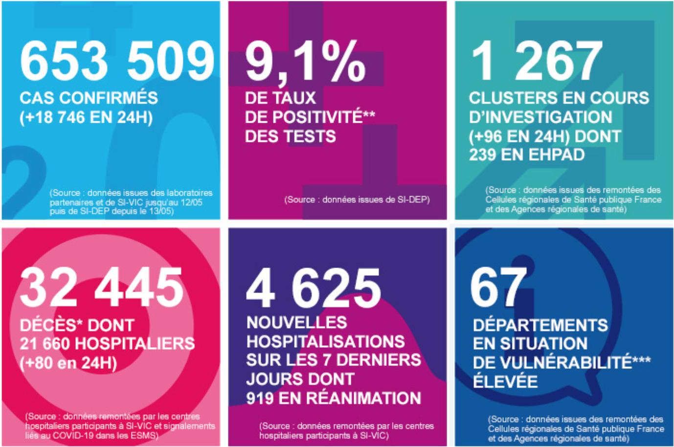 Статистика министерства здарвохранения Франции, 7 октября 2020.