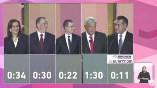 Este domingo 22 de abril tuvo lugar el primero de los tres debates en las elecciones presidenciales en México