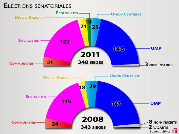Composition du Sénat en 2011 et 2008