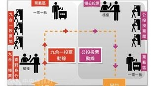 2018台灣地方選舉+公投投票流程解說圖