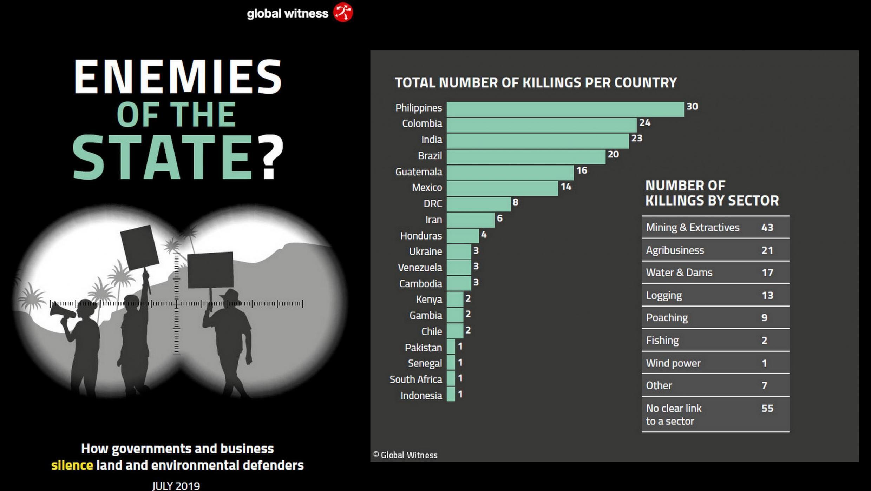 Com 30 assassinatos de ativistas em 2018, Filipinas substitui o Brasil em topo de ranking dos países mais mortíferos do mundo