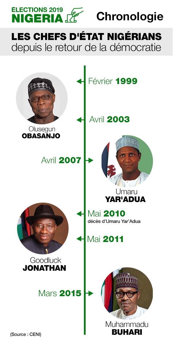 Les chefs d'Etats nigérians depuis le retour de la démocratie.