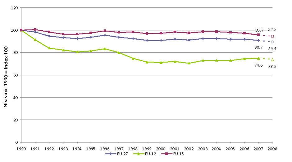 Emissions de gaz à effet de serre en Europe de 1990 à 2008