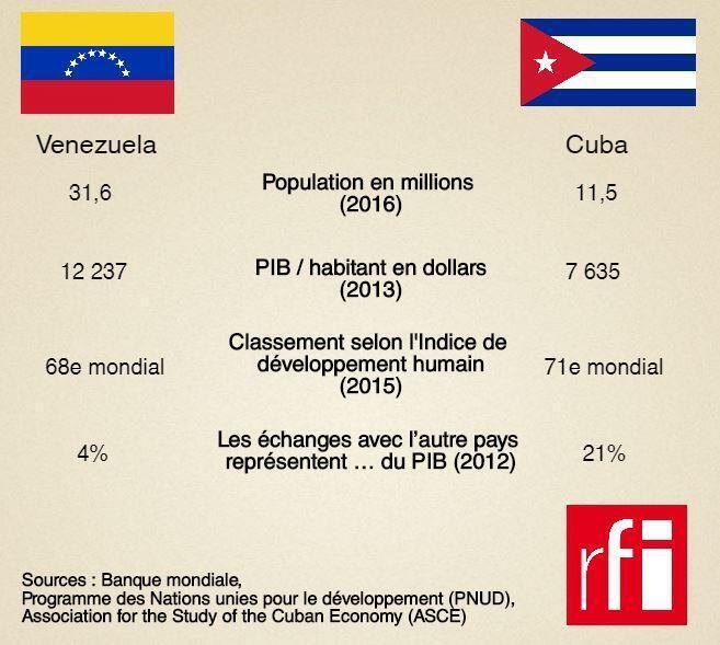 Les relations entre Cuba et le Venezuela sont tellement développées que les deux pays en sont devenus interdépendants.