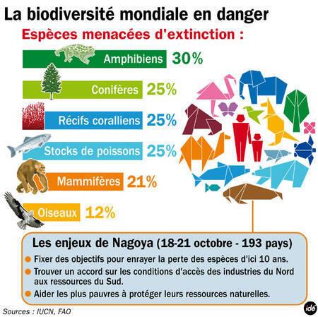 Mức độ diệt vong các giống loài theo số liệu của FAO và Liên minh quốc tế bảo vệ tự nhiên IUCN