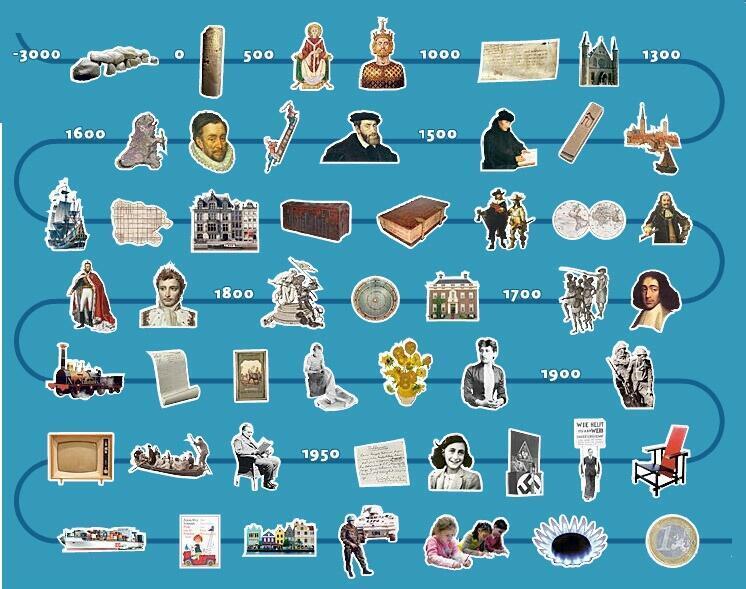 Canon de l'histoire néerlandaise, un résumé chronologique de l'histoire néerlandaise enseigné dans les écoles aux Pays-Bas.